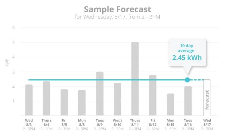 Forecast_Graph_2